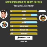 Santi Comesana vs Andre Pereira h2h player stats
