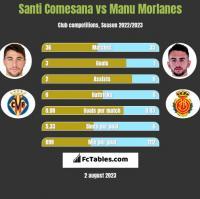 Santi Comesana vs Manu Morlanes h2h player stats