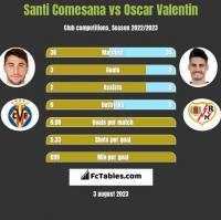 Santi Comesana vs Oscar Valentin h2h player stats