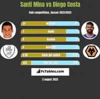 Santi Mina vs Diego Costa h2h player stats