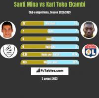 Santi Mina vs Karl Toko Ekambi h2h player stats