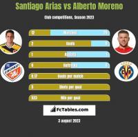Santiago Arias vs Alberto Moreno h2h player stats