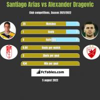 Santiago Arias vs Alexander Dragović h2h player stats