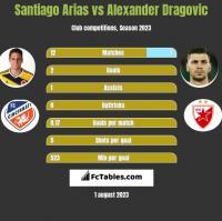 Santiago Arias vs Alexander Dragovic h2h player stats