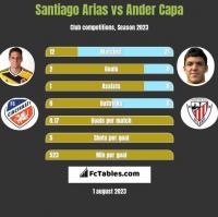 Santiago Arias vs Ander Capa h2h player stats