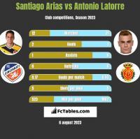 Santiago Arias vs Antonio Latorre h2h player stats