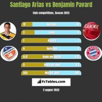Santiago Arias vs Benjamin Pavard h2h player stats