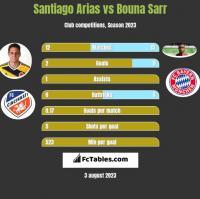 Santiago Arias vs Bouna Sarr h2h player stats