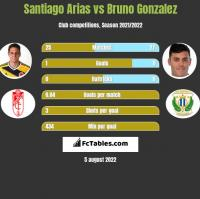 Santiago Arias vs Bruno Gonzalez h2h player stats