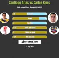 Santiago Arias vs Carlos Clerc h2h player stats