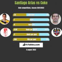 Santiago Arias vs Coke h2h player stats