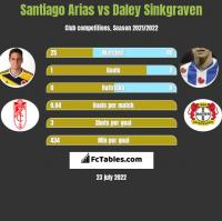 Santiago Arias vs Daley Sinkgraven h2h player stats