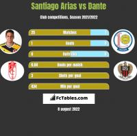 Santiago Arias vs Dante h2h player stats