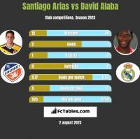 Santiago Arias vs David Alaba h2h player stats