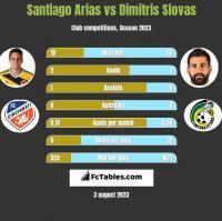 Santiago Arias vs Dimitris Siovas h2h player stats