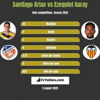 Santiago Arias vs Ezequiel Garay h2h player stats