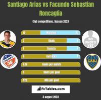 Santiago Arias vs Facundo Sebastian Roncaglia h2h player stats