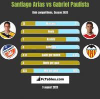 Santiago Arias vs Gabriel Paulista h2h player stats