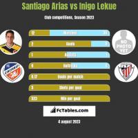 Santiago Arias vs Inigo Lekue h2h player stats