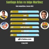 Santiago Arias vs Inigo Martinez h2h player stats
