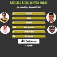 Santiago Arias vs Ivan Lopez h2h player stats