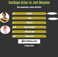 Santiago Arias vs Javi Moyano h2h player stats