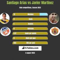 Santiago Arias vs Javier Martinez h2h player stats