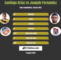 Santiago Arias vs Joaquin Fernandez h2h player stats