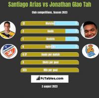 Santiago Arias vs Jonathan Glao Tah h2h player stats