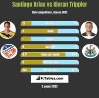 Santiago Arias vs Kieran Trippier h2h player stats