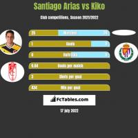 Santiago Arias vs Kiko h2h player stats