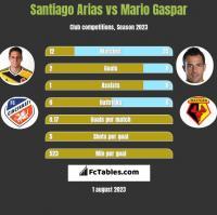 Santiago Arias vs Mario Gaspar h2h player stats