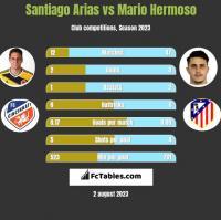 Santiago Arias vs Mario Hermoso h2h player stats