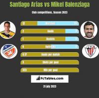 Santiago Arias vs Mikel Balenziaga h2h player stats