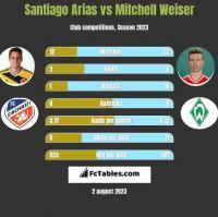 Santiago Arias vs Mitchell Weiser h2h player stats