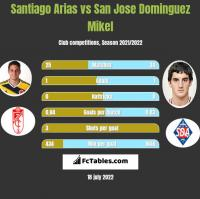 Santiago Arias vs San Jose Dominguez Mikel h2h player stats