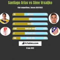 Santiago Arias vs Sime Vrsaljko h2h player stats