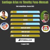 Santiago Arias vs Timothy Fosu-Mensah h2h player stats