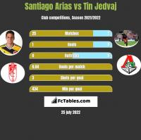Santiago Arias vs Tin Jedvaj h2h player stats