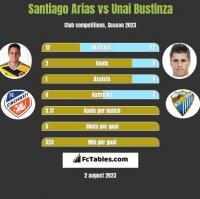 Santiago Arias vs Unai Bustinza h2h player stats