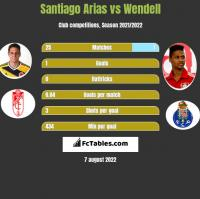 Santiago Arias vs Wendell h2h player stats