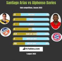 Santiago Arias vs Alphonso Davies h2h player stats