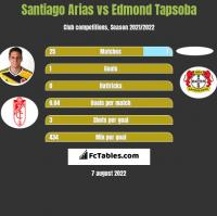 Santiago Arias vs Edmond Tapsoba h2h player stats