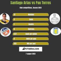 Santiago Arias vs Pau Torres h2h player stats