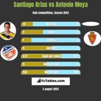 Santiago Arias vs Antonio Moya h2h player stats
