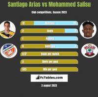 Santiago Arias vs Mohammed Salisu h2h player stats