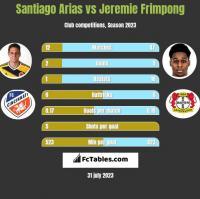 Santiago Arias vs Jeremie Frimpong h2h player stats