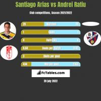 Santiago Arias vs Andrei Ratiu h2h player stats