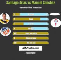 Santiago Arias vs Manuel Sanchez h2h player stats