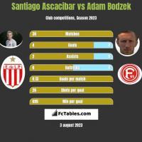 Santiago Ascacibar vs Adam Bodzek h2h player stats